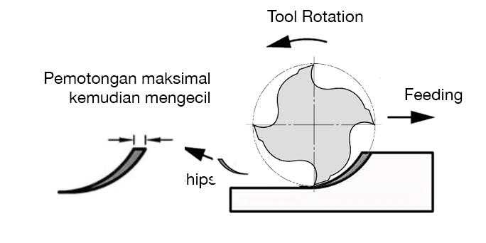 Metode pemotongan Climbing pada Mesin Milling