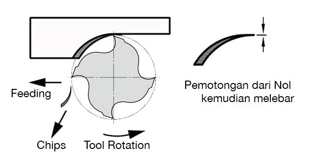 metode pemotongan konvensional pada mesin miling